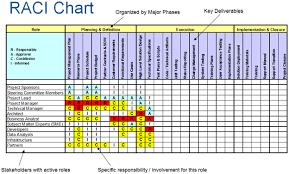 raci chart excel sample raci chart delli beriberi co