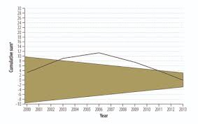 Stillbirth Rates By Week Chart Who An Ecological Study Of Stillbirths In Mexico From 2000