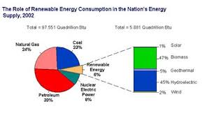Us Energy Consumption Pie Chart Renewable Energy Chart