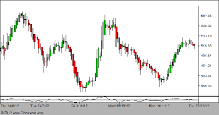 Bank Nifty Candle Chart Live Candlestick Chart Of Nifty Best Picture Of Chart Anyimage Org