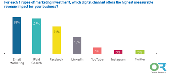 Marketing Channels Digital Marketing Channels That Drives The Highest Revenue