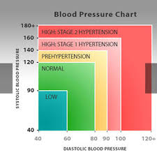 Blood Reading Chart Low Blood Pressure Hypotension Chart Causes Symptoms
