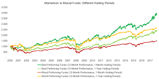 Mutual Fund Performance Chart Chasing Mutual Fund Performance Factorresearch