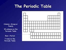 The Periodic Table. Describing the Periodic Table Elements are ...