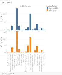 Creating A Side By Side Bar Chart Tableau Community Forums