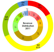 Do It In Excel Ring Charts Are Better Pie Charts