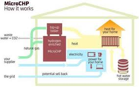 trending smart grid projects archives betterworldsolutions different technologies can be used for micro chp including stirling engines rankine engines internal combustion engines and fuel cells