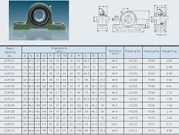 pillow block bearings dimensions. national standard size industrial bearing pillow block bearings dimensions i
