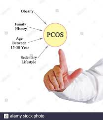 Polycystic Ovarian Syndrome Stock Photo ...