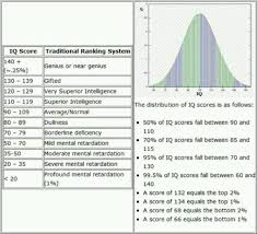 Iq Chart Iq Range Improve Reading Skills Reading Skills