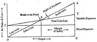 Angle Of Incidence In Break Even Chart Break Even Point Meaning Assumptions Uses And Limitations