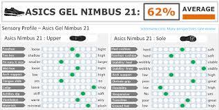 Asics Size Chart Asics Gel Nimbus 21 Review Solereview