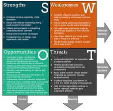 a fundraising organization swot analysis for kimbia nonprofit swot analysis