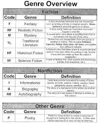 Genre Overview Includes Brief Definition Of Teach Genre