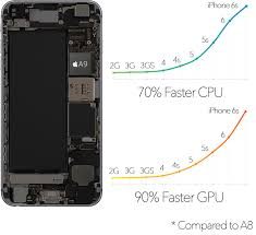 Iphone 6 Vs Iphone 6s Buyers Guide Mct Training Consultant