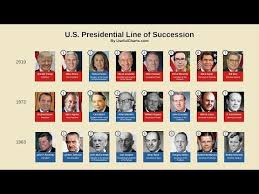 Us Presidents Chart U S Presidential Line Of Succession