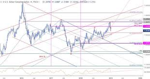 Canadian Dollar 2014 Chart Viewing Forex Feeds World Professional News
