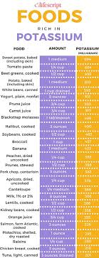 Foods Rich In Potassium Chart Potassium Rich Foods Chart Potassium Foods 1 Related