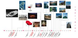 Picture Timeline Timeline
