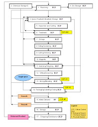 Sample Haccp Flow Chart Forms Archived Haccp Generic Model For Spices Food