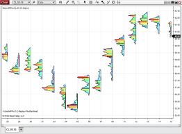 Market Volume Profile Gomicators