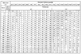 International Tolerance It Grades Table Chart Engineers Edge