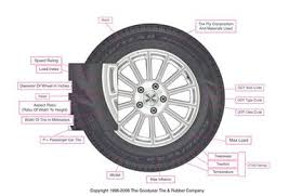 How To Change Tire Sizes Like A Pro