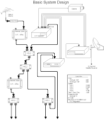 coax wiring diagram how to run coax cable from outside \u2022 free ethernet cable wiring diagram at Cat V Wiring Diagram