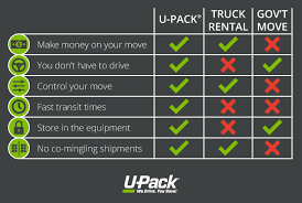 Military Moving Guide U Pack
