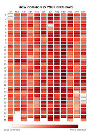 Winter Is Baby Making Time How Common Is Your Birthday Via