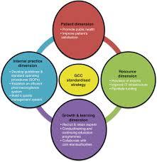 The Strategic Planning Process Of The Gcc Regulatory Authorities ...