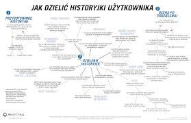 Story Flow Chart Story Splitting Flowchart Polish Agile For All