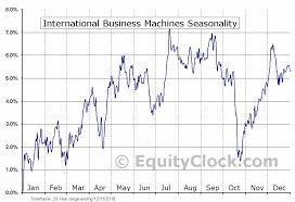 International Business Machines Nyse Ibm Seasonal Chart