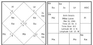 Birth Chart Love Mike Love Birth Chart Mike Love Kundli Horoscope By Date