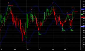 Eod Chart Daily Market Pulse S P Cnx Nifty Options