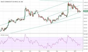 Mcx Stock Price And Chart Nse Mcx Tradingview