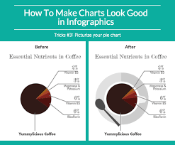 Examples Of Good Charts How To Make Great Charts For Infographics Piktochart