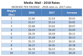 Media Mail Rates 2018 Chart 55 True To Life Current Postal Rates Chart 2019