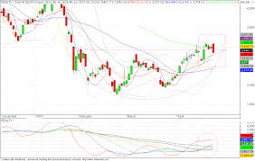 Bse Realty Index Chart Nifty Next Bse Reality Index Showing Weakness In Techinal