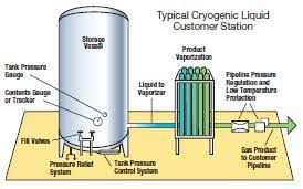 Chart Industries India Global Cryogenic Liquid Tanks Market 2019 Chart Industries