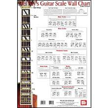 Posters Wall Charts Guitar Center