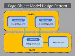 Design Patterns For Test Automation Framework Ui Test Automation Pom Framework Sfdx Unlocked Packages