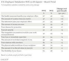 Job Satisfaction Survey Template Unique Americans' Satisfaction With Job Aspects Up From 48