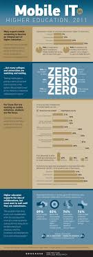 images about higher education on pinterest  college  why colleges are slow to adopt mobile technology infographic