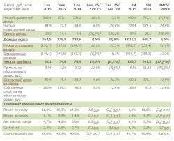 Отчет о финансовых результатах сбербанка россии за Сердало Годовой отчет за 2015г когда темпы роста сбербанка расходов будут Таблица 3 Показатели отчета о финансовых результатах ПАО Сбербанк России за гг