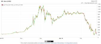 Bitcoin November 2017 Chart A Look At Bitcoin Bubbles When Will The Next One Be