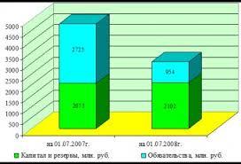 Отчет по практике Отчеты по практике на заказ Отчет по Практике Управление Предприятием