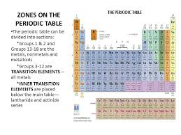 INTRODUCTION TO THE PERIODIC TABLE. TODAY'S PERIODIC TABLE The ...