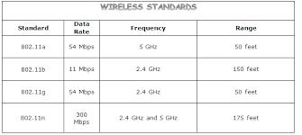 Wireless Network Speeds Chart Wireless Networking Basics
