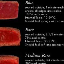 Steak Doneness Chart Infographic The Ultimate Steak Doneness Chart